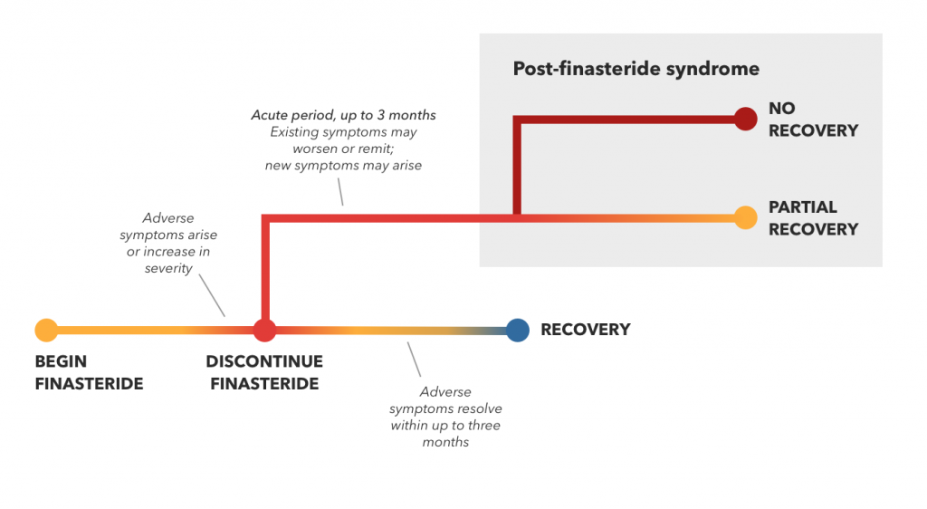 Outcomes: recovery, partial recovery or no recovery
